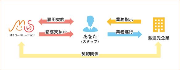 MSコーポレーションの人材紹介について